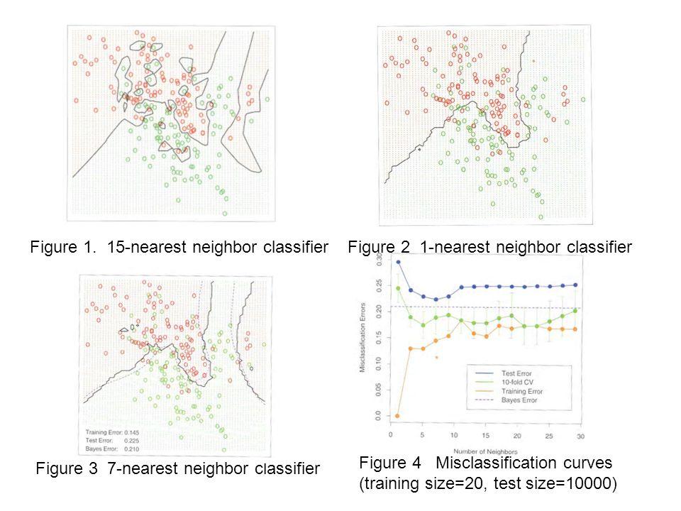 Figure 1. 15-nearest neighbor classifierFigure 2 1-nearest neighbor classifier Figure 3 7-nearest neighbor classifier Figure 4 Misclassification curve