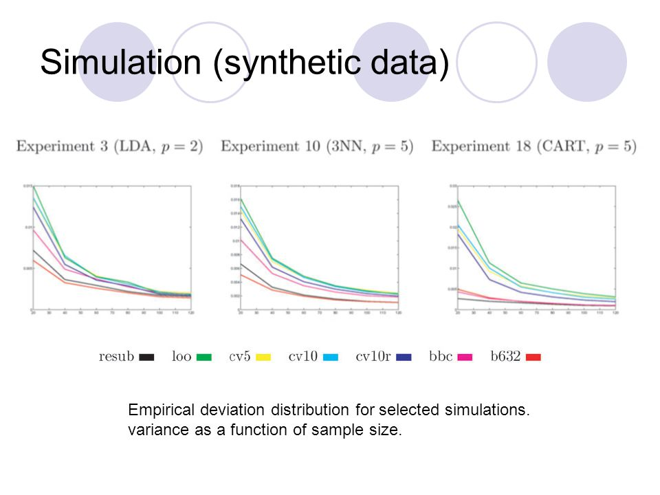 Simulation (synthetic data) Empirical deviation distribution for selected simulations.