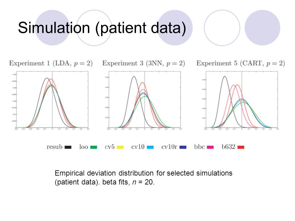 Simulation (patient data) Empirical deviation distribution for selected simulations (patient data).