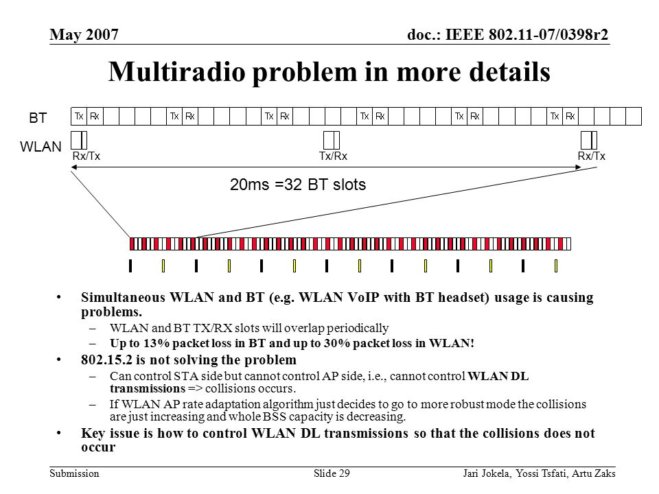 doc.: IEEE 802.11-07/0398r2 Submission May 2007 Jari Jokela, Yossi Tsfati, Artu ZaksSlide 29 Multiradio problem in more details Simultaneous WLAN and