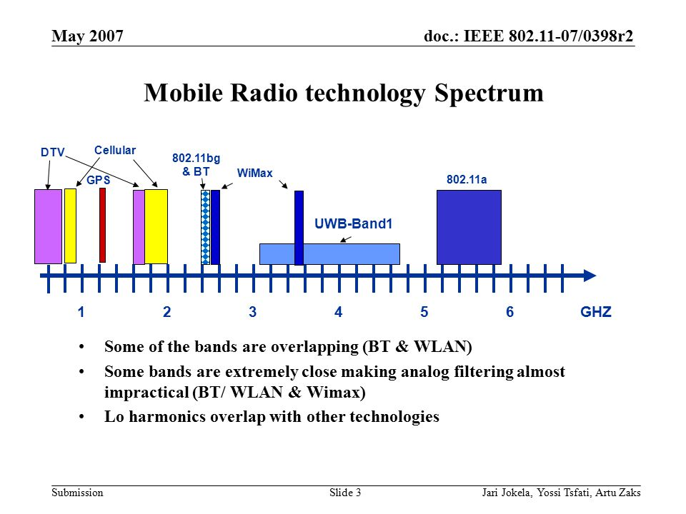 doc.: IEEE 802.11-07/0398r2 Submission May 2007 Jari Jokela, Yossi Tsfati, Artu ZaksSlide 3 Mobile Radio technology Spectrum 123456 802.11bg & BT UWB-
