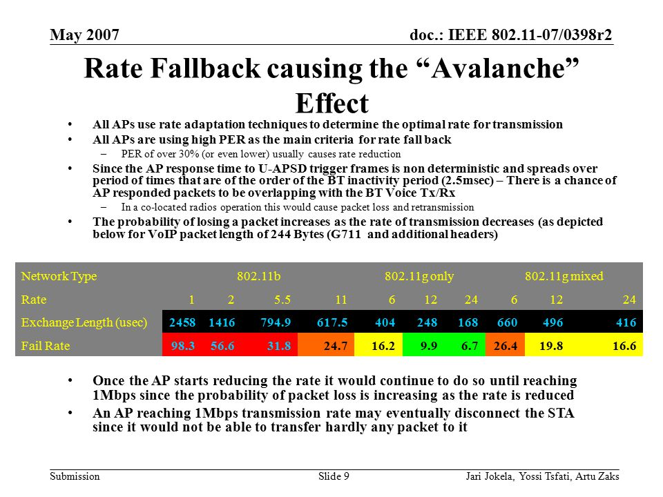 "doc.: IEEE 802.11-07/0398r2 Submission May 2007 Jari Jokela, Yossi Tsfati, Artu ZaksSlide 9 Rate Fallback causing the ""Avalanche"" Effect All APs use r"