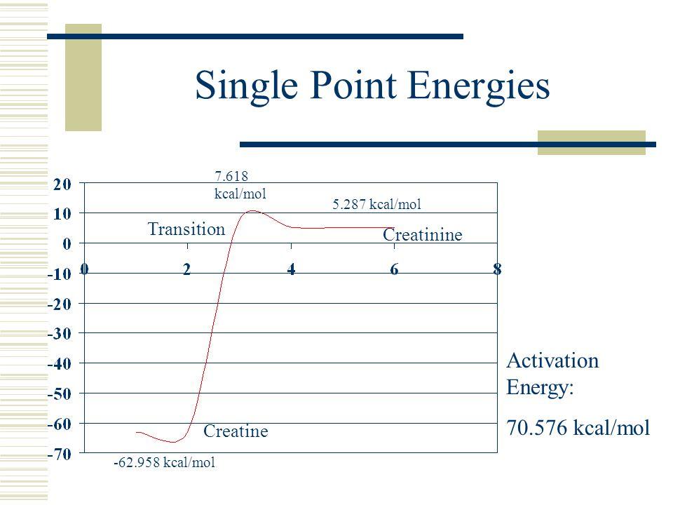 Single Point Energies -62.958 kcal/mol 7.618 kcal/mol 5.287 kcal/mol Activation Energy: 70.576 kcal/mol Creatine Transition Creatinine