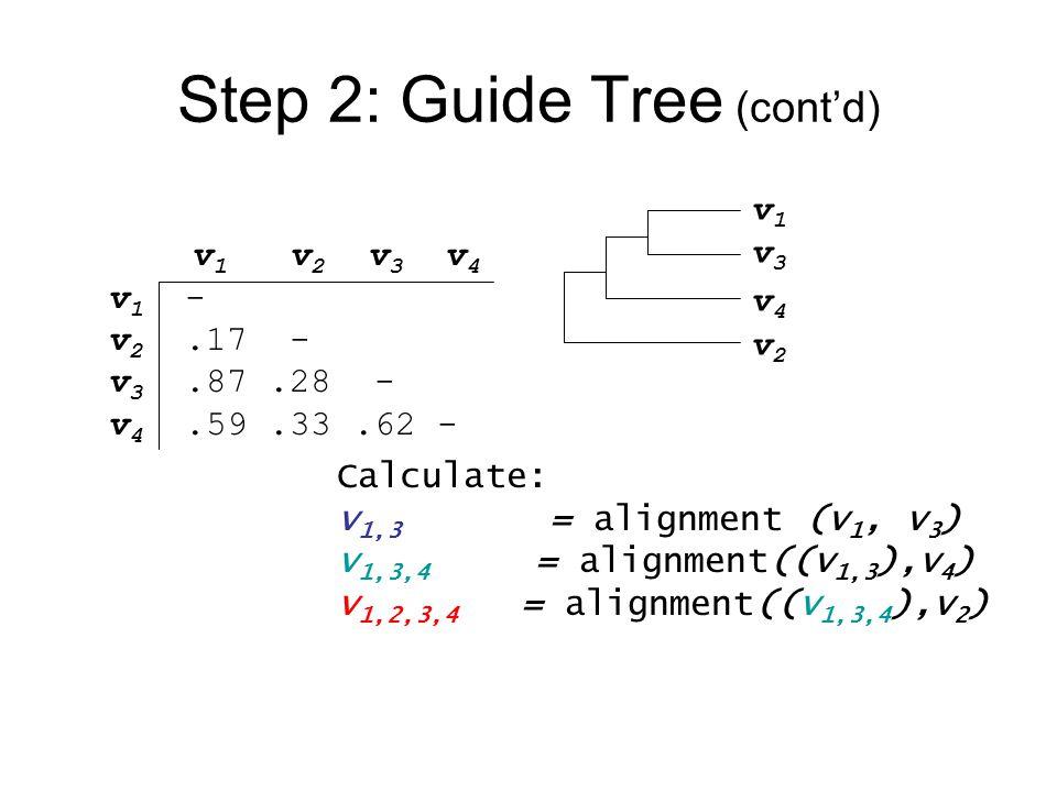 Step 2: Guide Tree (cont'd) v1v3v4v2v1v3v4v2 Calculate: v 1,3 = alignment (v 1, v 3 ) v 1,3,4 = alignment((v 1,3 ),v 4 ) v 1,2,3,4 = alignment((v 1,3,4 ),v 2 ) v 1 v 2 v 3 v 4 v 1 - v 2.17 - v 3.87.28 - v 4.59.33.62 -