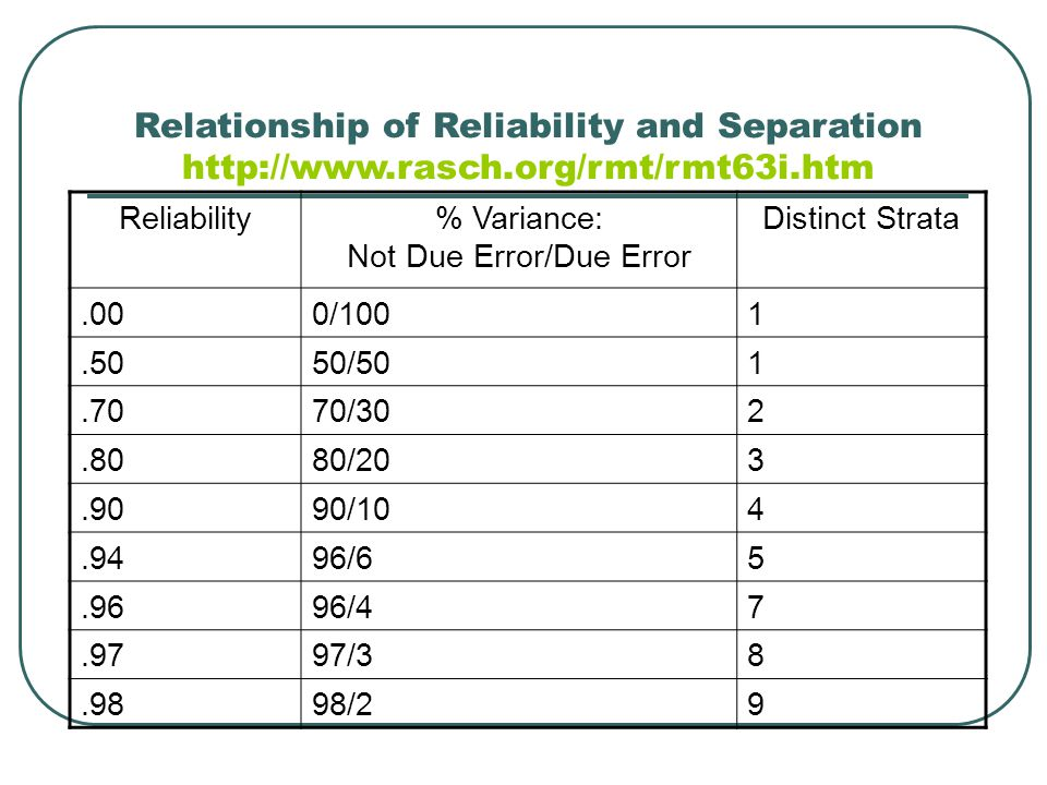 Relationship of Reliability and Separation http://www.rasch.org/rmt/rmt63i.htm Reliability% Variance: Not Due Error/Due Error Distinct Strata.000/1001.5050/501.7070/302.8080/203.9090/104.9496/65.9696/47.9797/38.9898/29