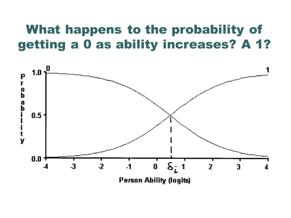 What happens to the probability of getting a 0 as ability increases? A 1?