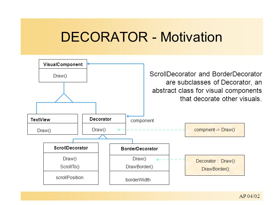 AP 04/02 TextView Decorator VisualComponent Draw() ScrollDecorator Draw() ScrollTo() compnent -> Draw() Decorator :: Draw(); DrawBorder(); BorderDecorator Draw() DrawBorder() component scrollPosition borderWidth ScrollDecorator and BorderDecorator are subclasses of Decorator, an abstract class for visual components that decorate other visuals.