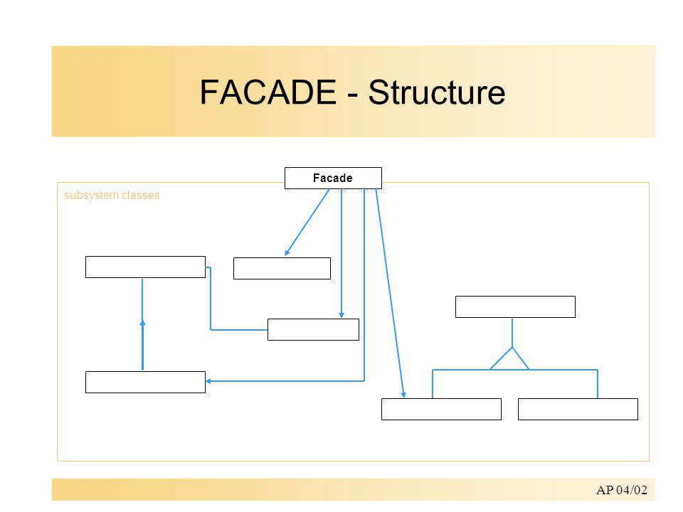 AP 04/02 subsystem classes Facade FACADE - Structure