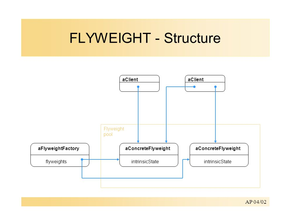 AP 04/02 aClient aFlyweightFactory flyweights aConcreteFlyweight intrinsicState aConcreteFlyweight intrinsicState Flyweight pool FLYWEIGHT - Structure