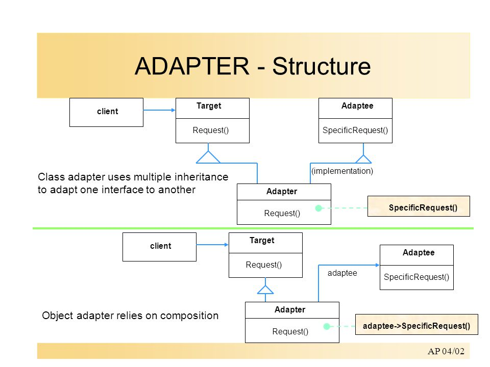 AP 04/02 client Target Adapter SpecificRequest() Request() Adaptee SpecificRequest() (implementation) Class adapter uses multiple inheritance to adapt one interface to another client Target Adapter adaptee->SpecificRequest() Request() Adaptee SpecificRequest() Object adapter relies on composition adaptee ADAPTER - Structure
