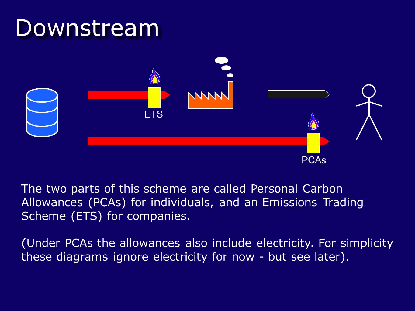 Downstream The two parts of this scheme are called Personal Carbon Allowances (PCAs) for individuals, and an Emissions Trading Scheme (ETS) for companies.