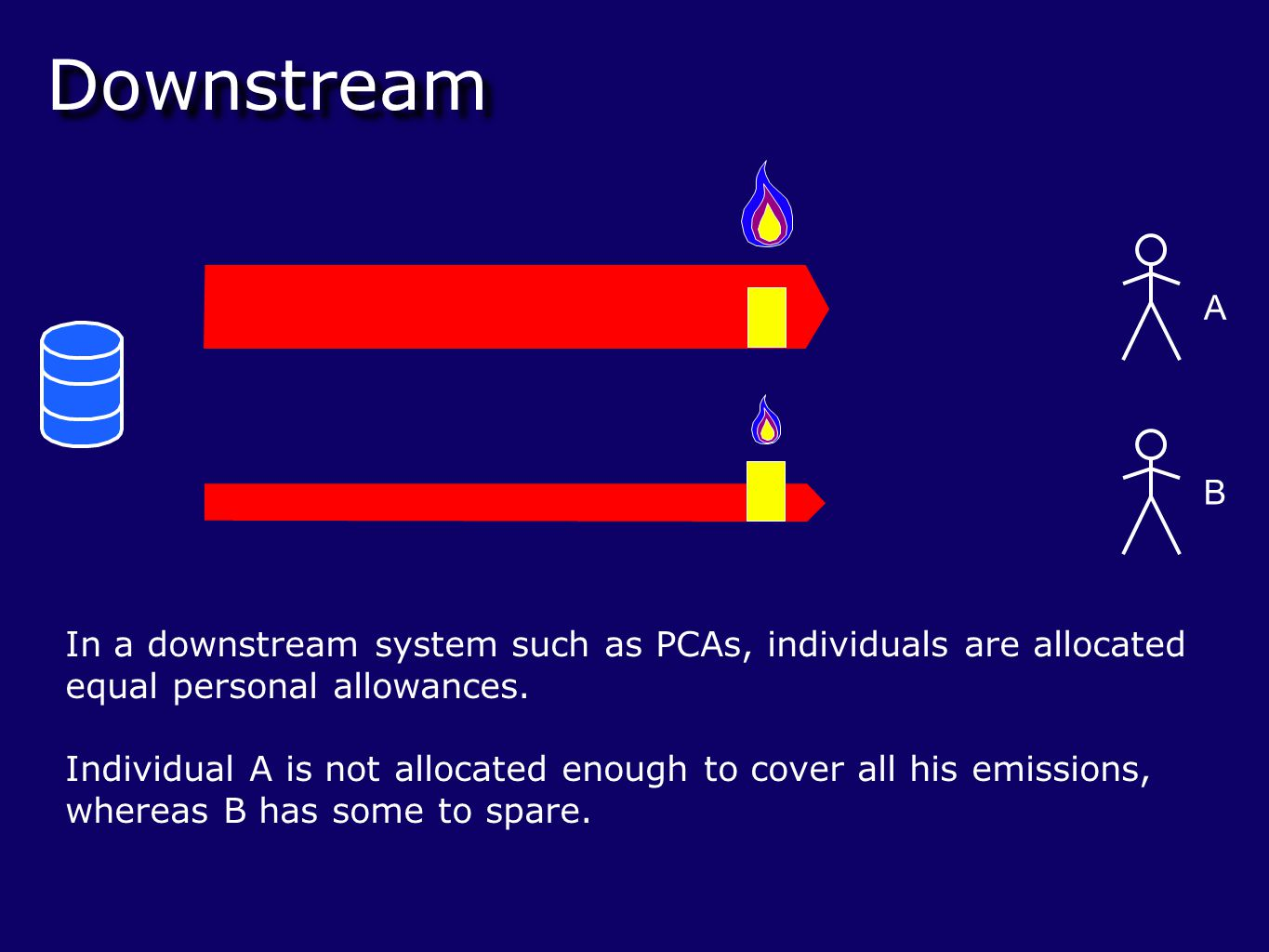Downstream In a downstream system such as PCAs, individuals are allocated equal personal allowances.