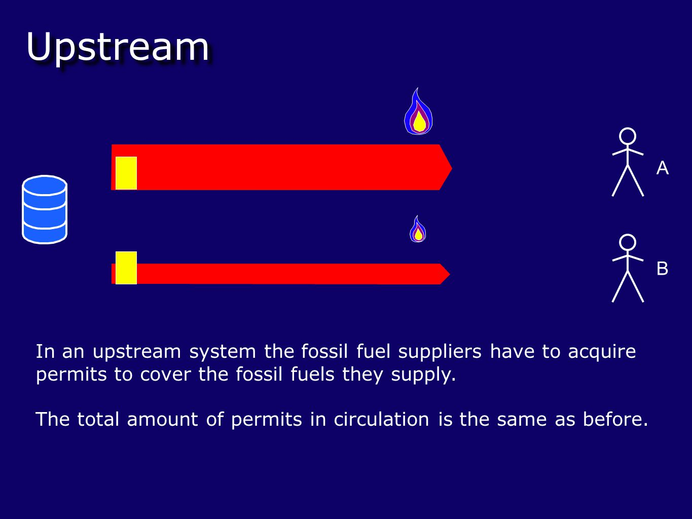 Upstream In an upstream system the fossil fuel suppliers have to acquire permits to cover the fossil fuels they supply.
