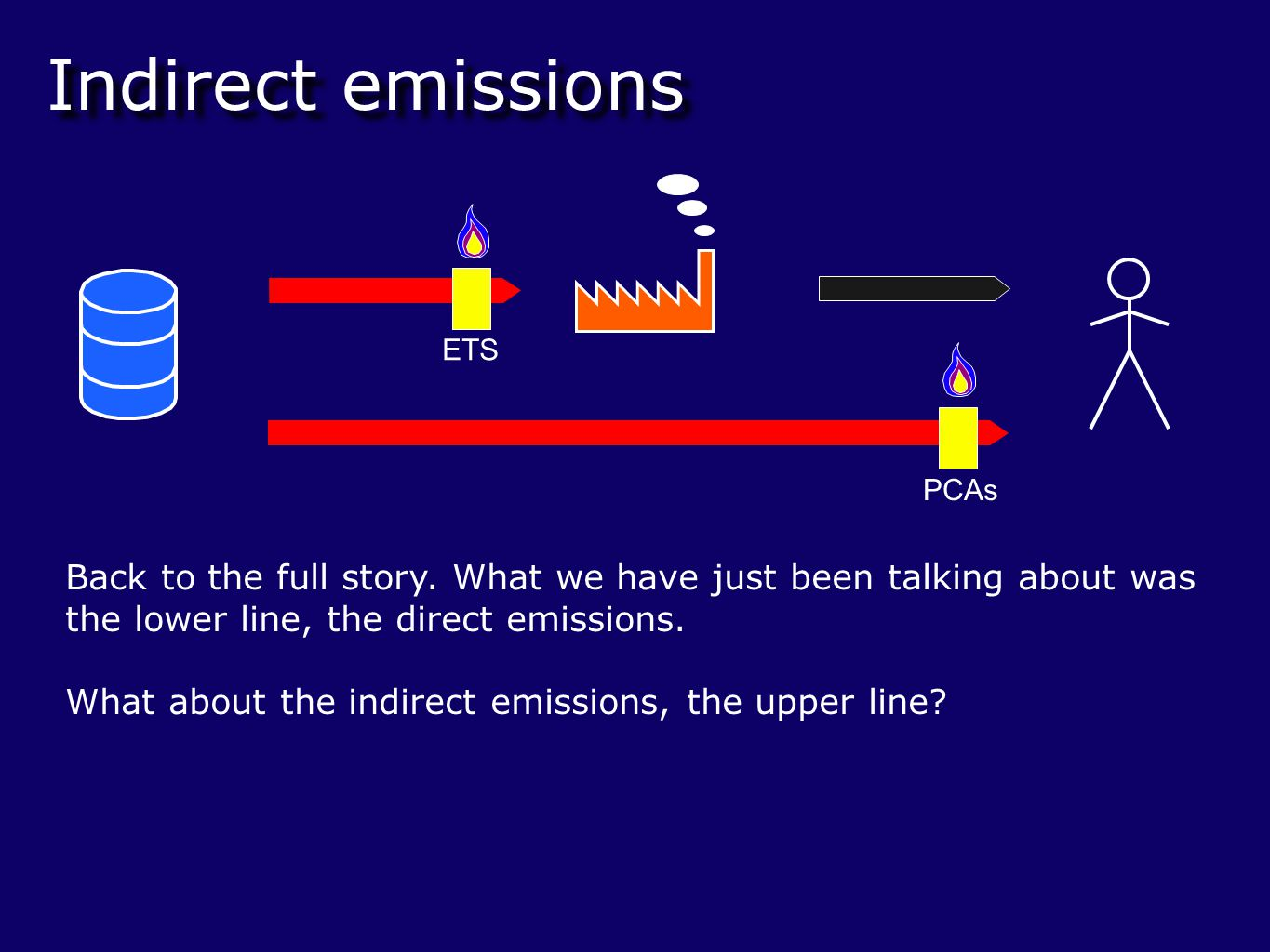 Indirect emissions Back to the full story.