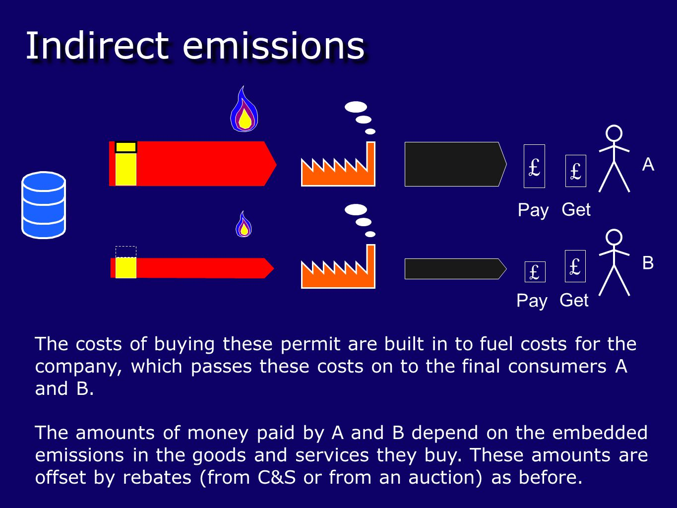 The costs of buying these permit are built in to fuel costs for the company, which passes these costs on to the final consumers A and B.