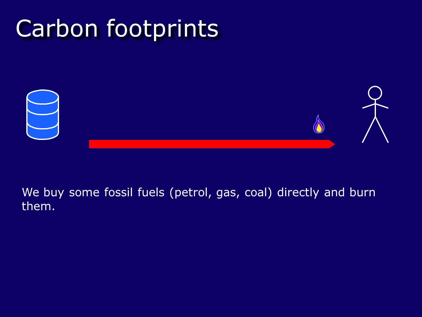 Carbon footprints We buy some fossil fuels (petrol, gas, coal) directly and burn them.