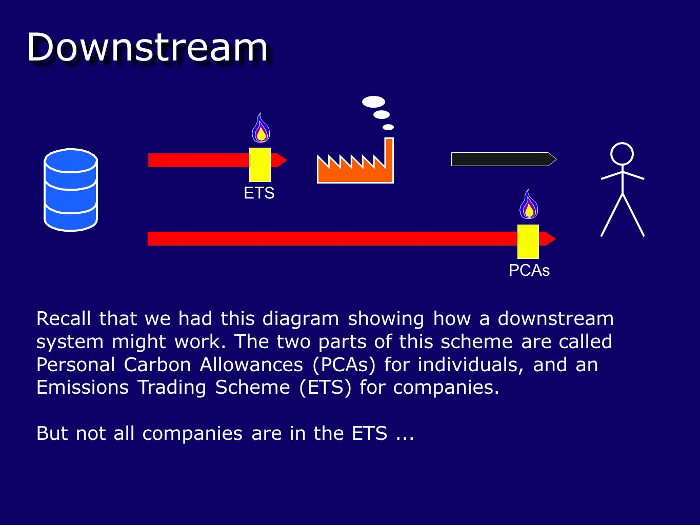 Downstream Recall that we had this diagram showing how a downstream system might work.