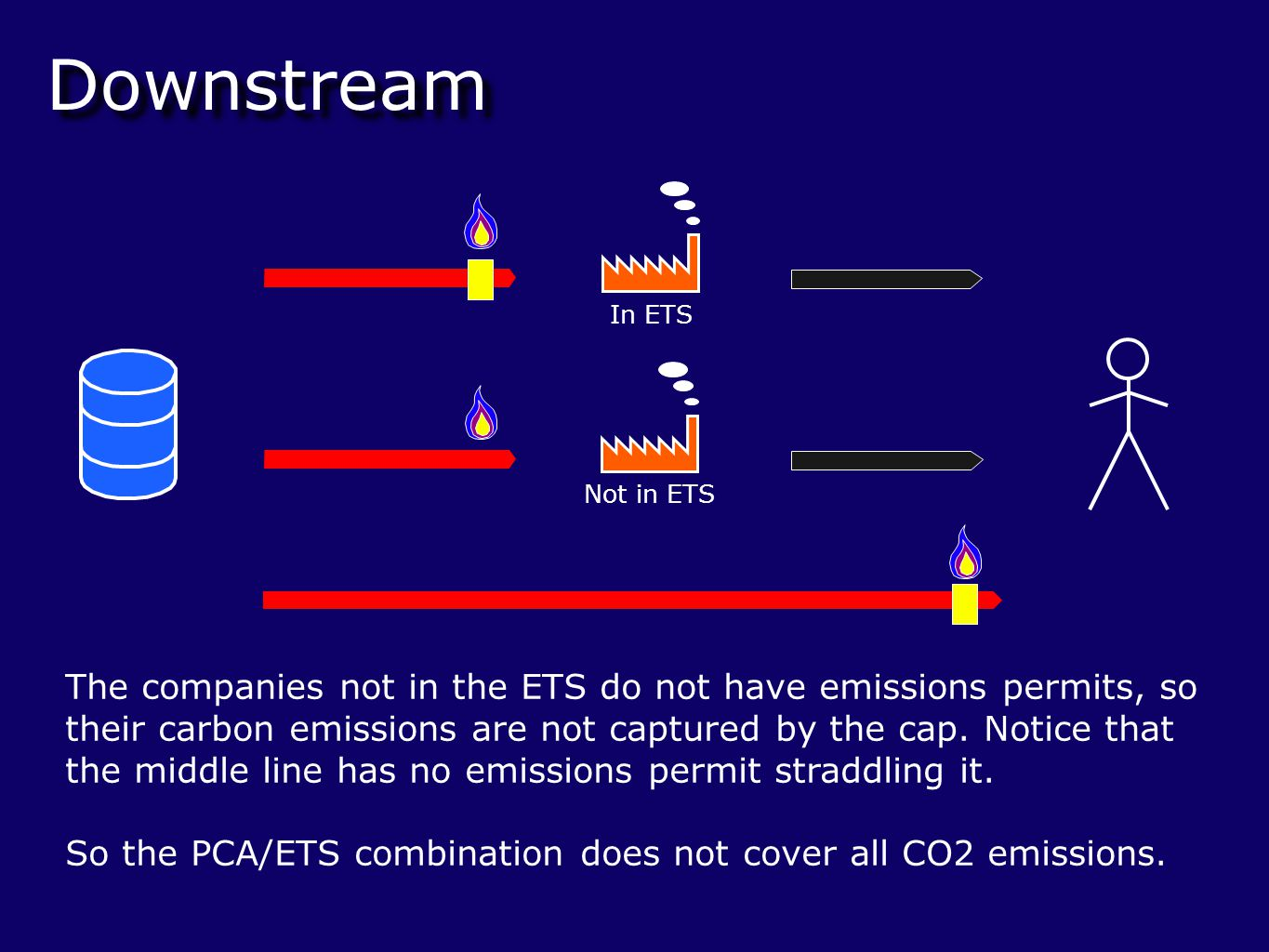 Downstream Not in ETS In ETS The companies not in the ETS do not have emissions permits, so their carbon emissions are not captured by the cap.