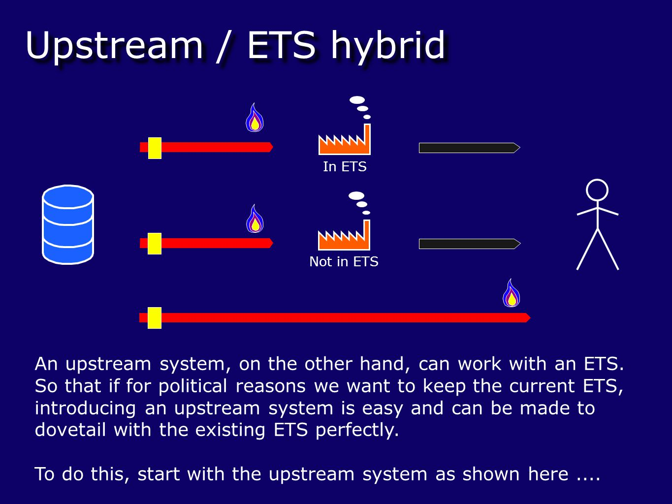 Upstream / ETS hybrid Not in ETS In ETS An upstream system, on the other hand, can work with an ETS.