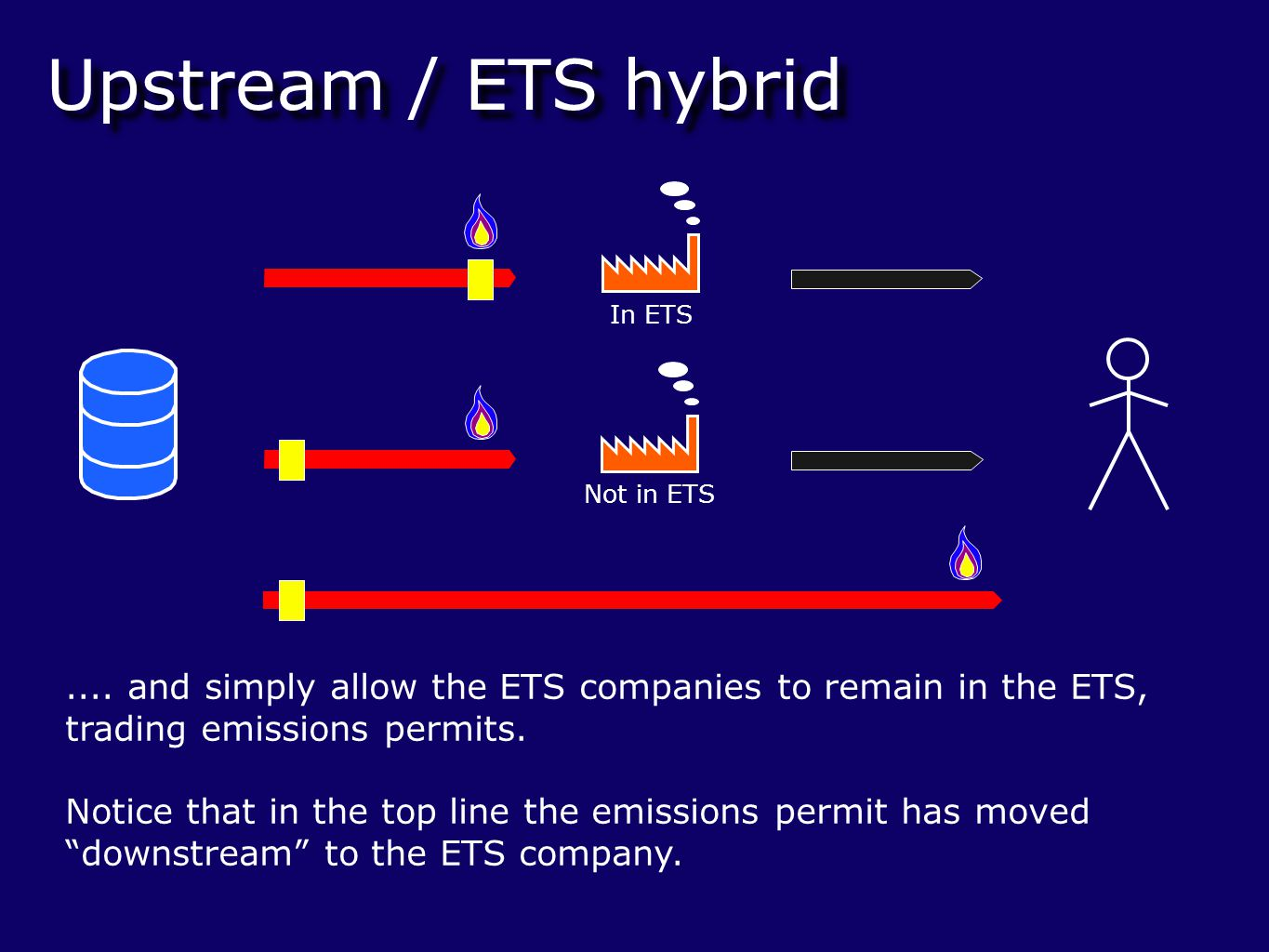 Upstream / ETS hybrid Not in ETS In ETS....