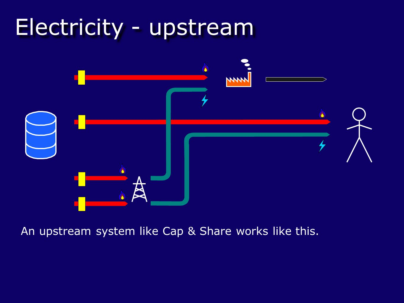 Electricity - upstream An upstream system like Cap & Share works like this.