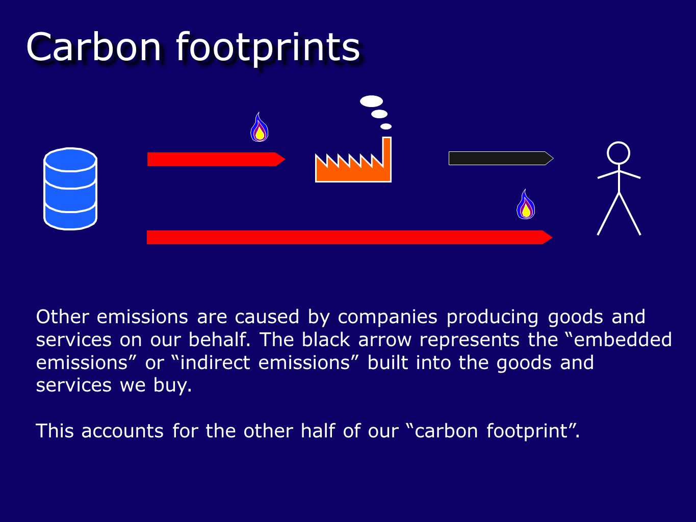 Carbon footprints Now, if we want to cap or limit the CO2 emissions, one way to do this is to use emissions permits .
