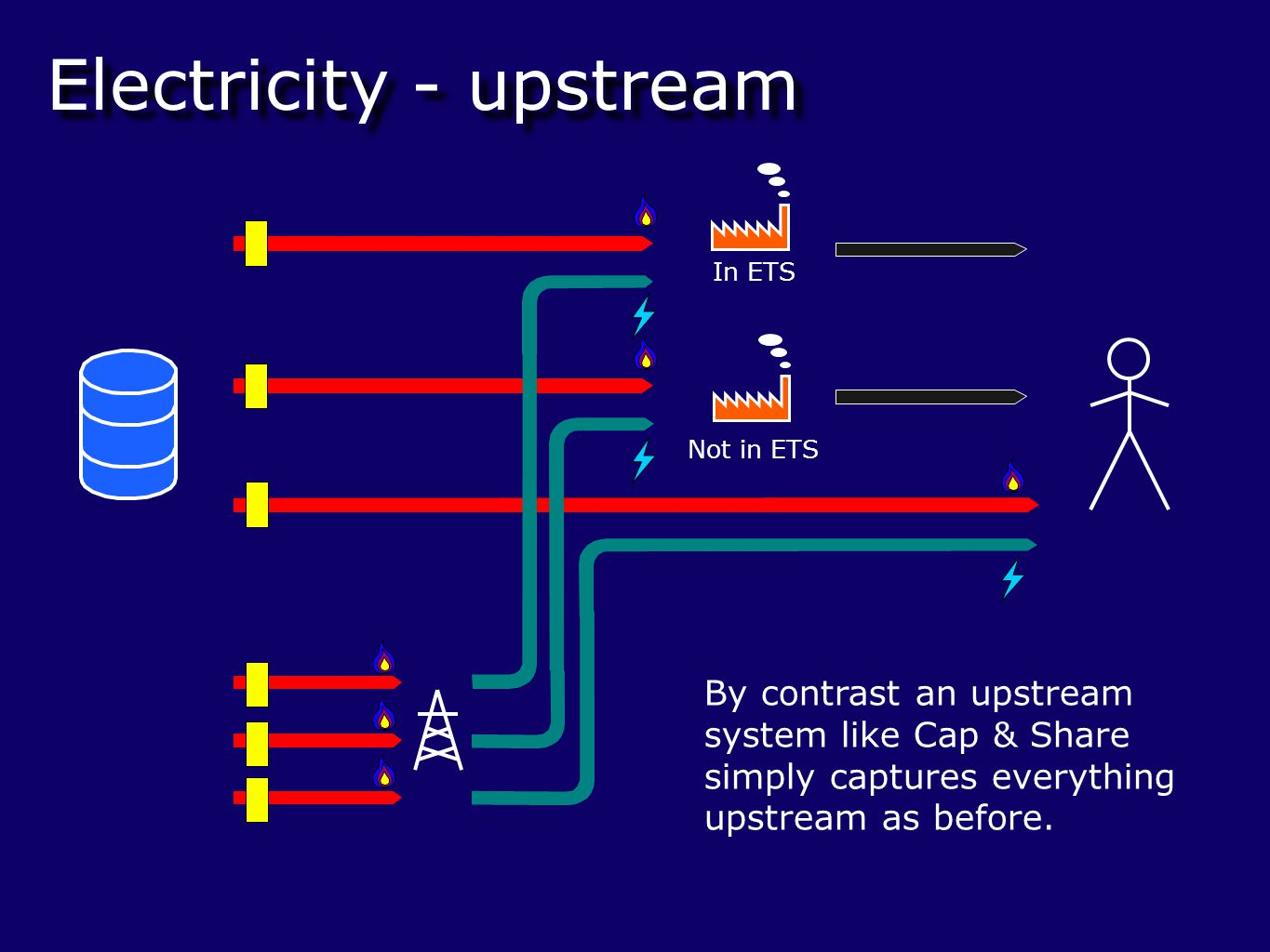 Electricity - upstream In ETS Not in ETS By contrast an upstream system like Cap & Share simply captures everything upstream as before.