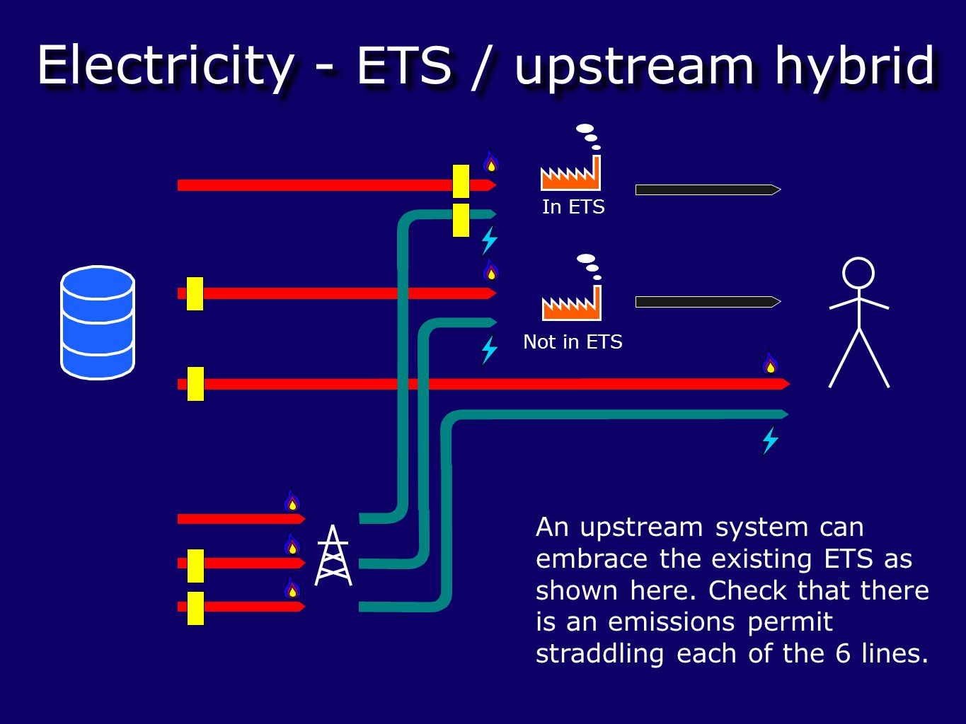 Electricity - ETS / upstream hybrid In ETS Not in ETS An upstream system can embrace the existing ETS as shown here.
