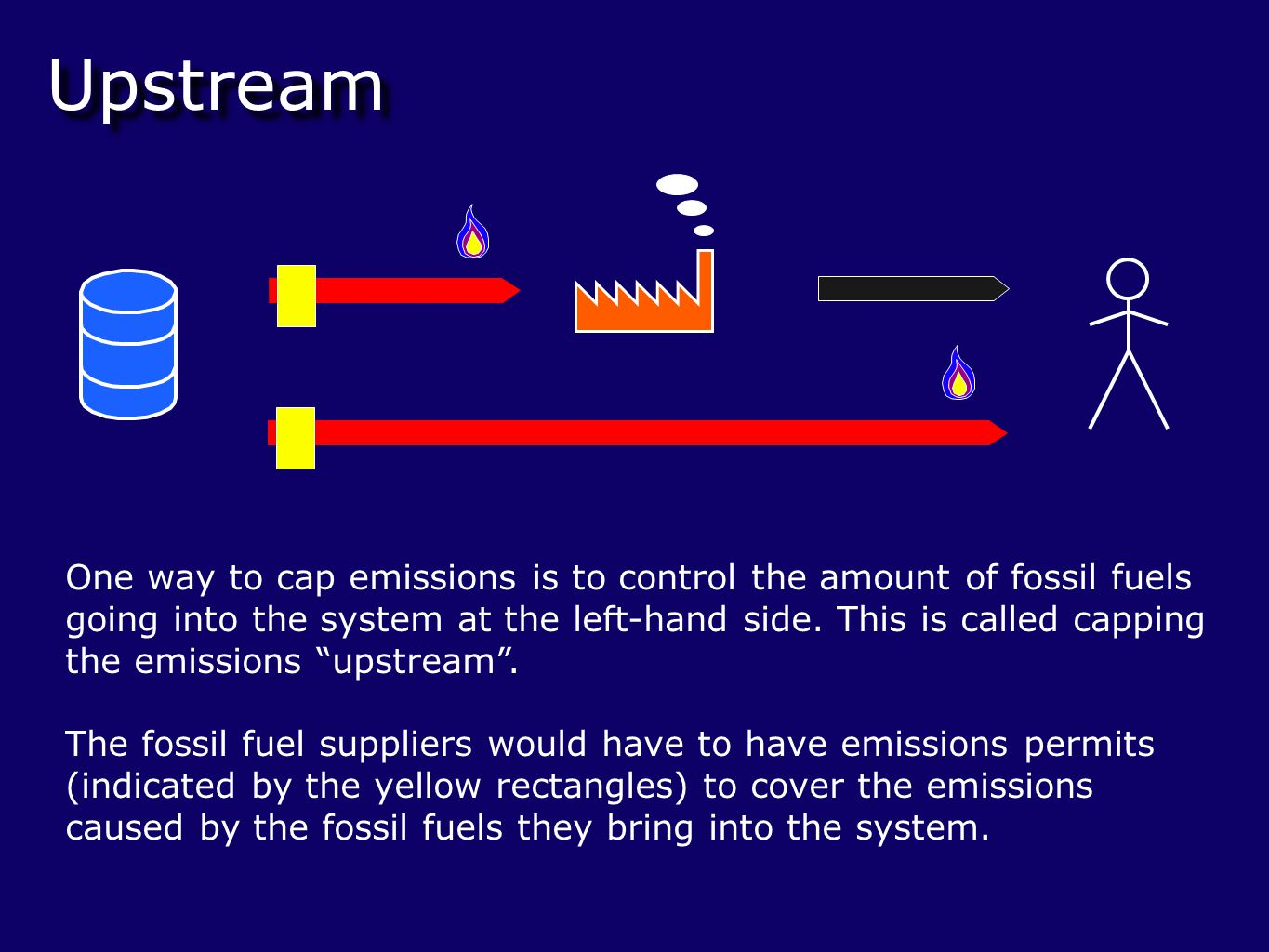Upstream One way to cap emissions is to control the amount of fossil fuels going into the system at the left-hand side.