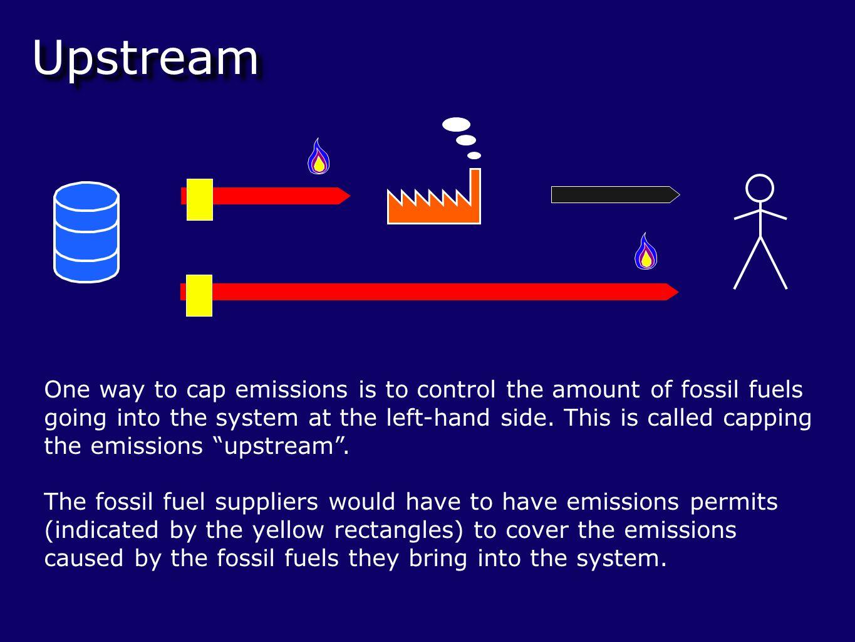 Upstream Cap & Share is an upstream system.