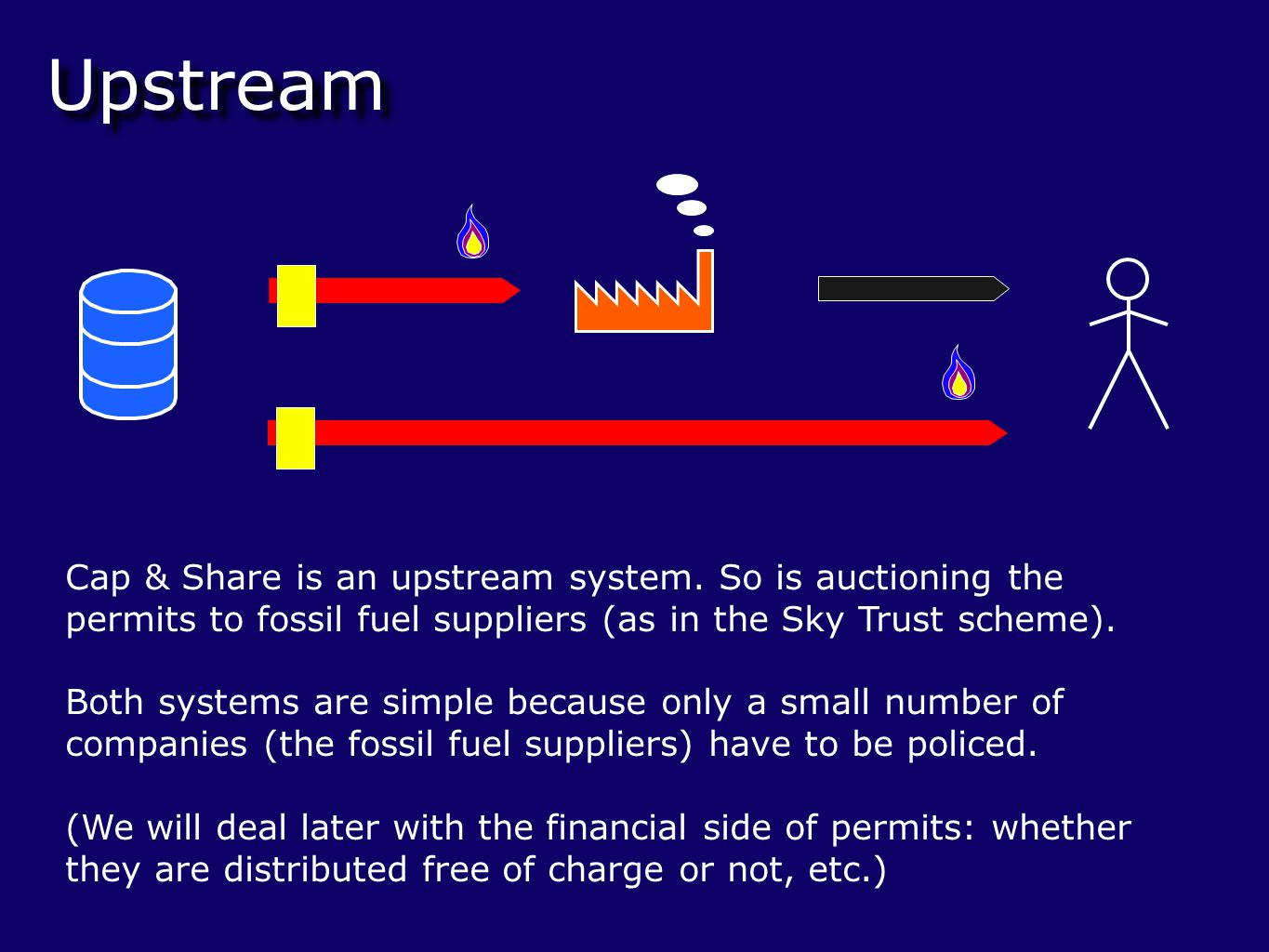Electricity - ETS / upstream hybrid In ETS Not in ETS Again this gives complete coverage, but only a small number of companies (the fossil fuel suppliers, the electricity generators and the ETS companies) are involved.