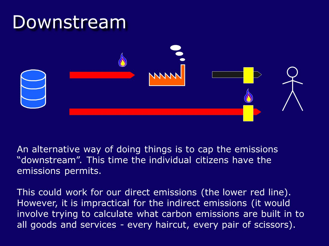 Downstream So instead, downstream systems in practice are like this.