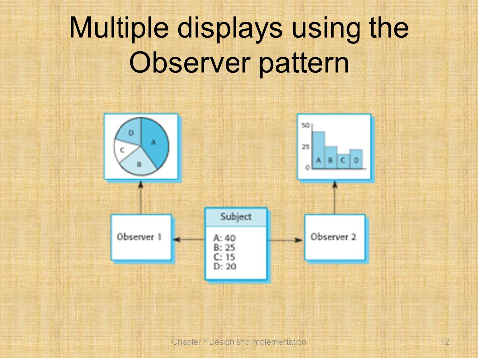 Multiple displays using the Observer pattern 12Chapter 7 Design and implementation