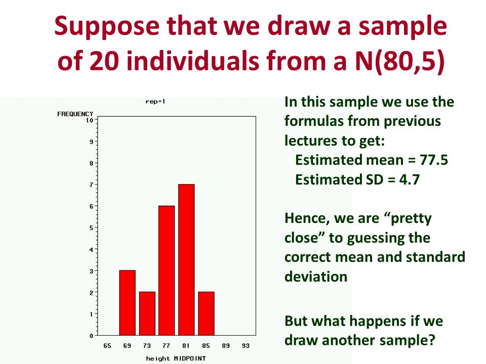 Suppose that we draw a sample of 20 individuals from a N(80,5) In this sample we use the formulas from previous lectures to get: Estimated mean = 77.5 Estimated SD = 4.7 Hence, we are pretty close to guessing the correct mean and standard deviation But what happens if we draw another sample