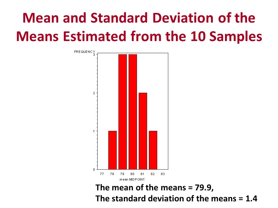 Considering the means of the 10 samples of 20 patient drawn from N(80,5) So across the means of the 10 samples –Have a mean very close to 80 –Have a standard deviation much smaller than 5 This follows common sense, if data are coming from a normal distribution –The mean of repeated samples will be the mean of the universe –There will be less variation between the means than there is in the data What determines the SD of the means?