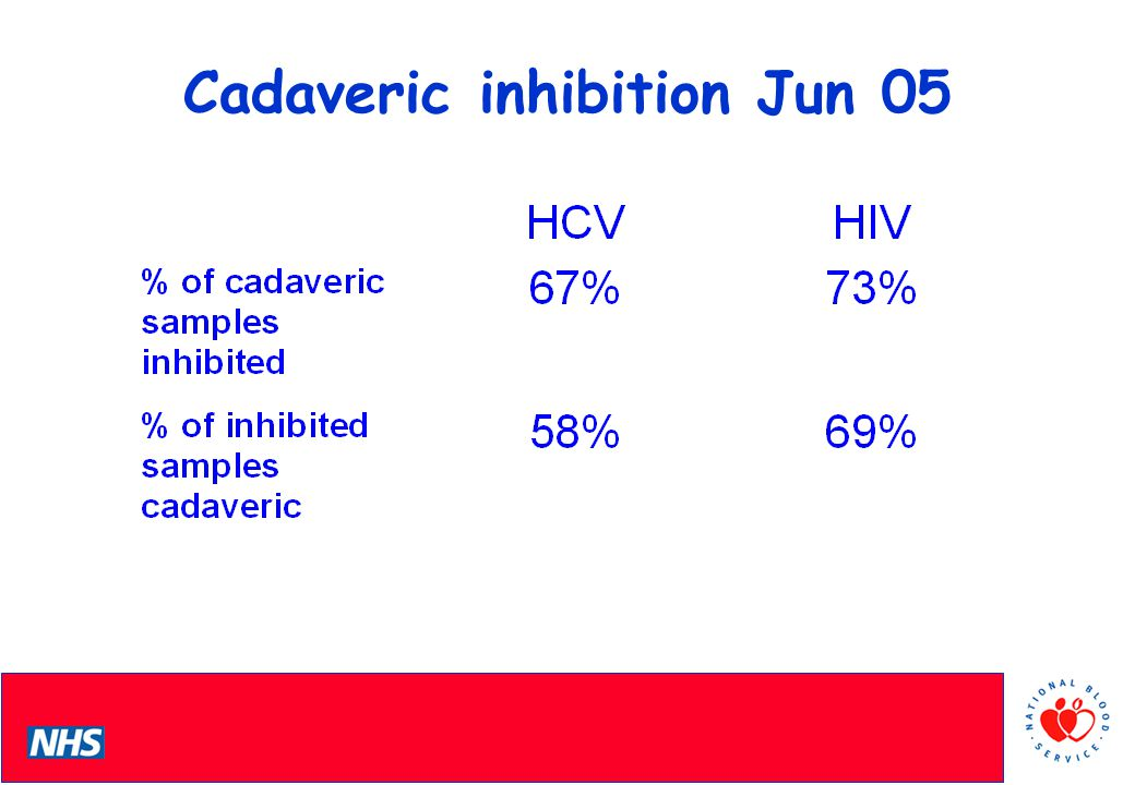 PCS Conference Initial Strategies for reducing Inhibition On advice from QIAGEN replaced MDx protease with more robust proteinase K During validation & investigations on F/T cadaveric material inhibition, observed at 14% for HCV, 34% HIV Freeze/thaw & Proteinase K introduced