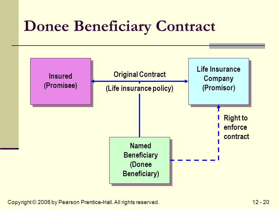 12 - 20Copyright © 2006 by Pearson Prentice-Hall. All rights reserved. Donee Beneficiary Contract Life Insurance Company (Promisor) Insured (Promisee)