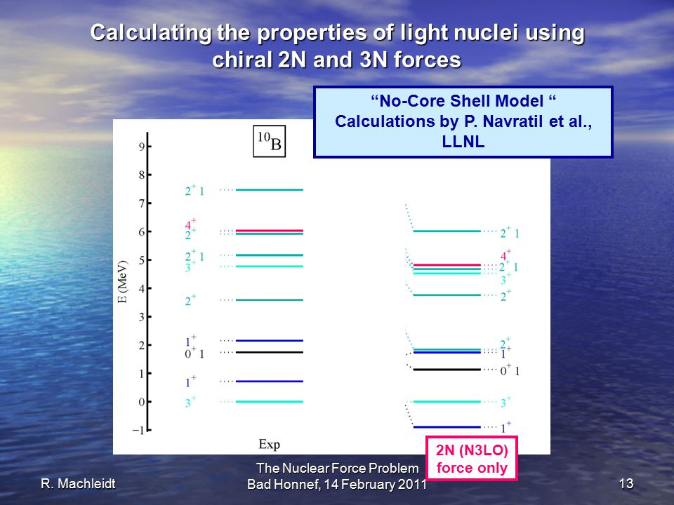R. Machleidt The Nuclear Force Problem Bad Honnef, 14 February 2011 13 2N (N3LO) force only Calculating the properties of light nuclei using chiral 2N