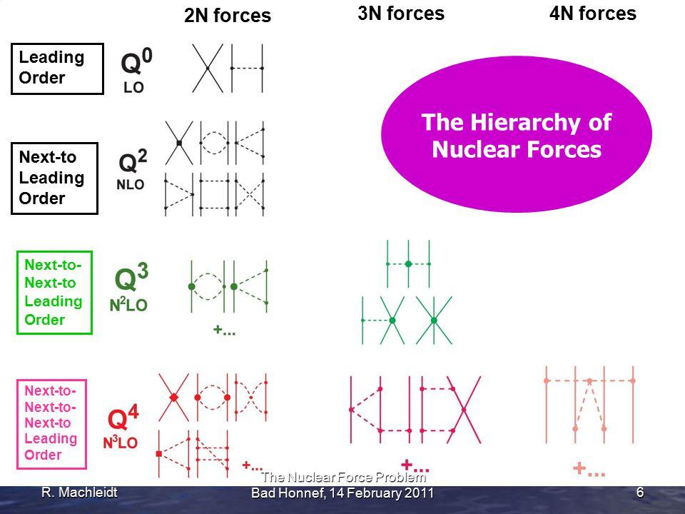 R. Machleidt 6 2N forces 3N forces4N forces Leading Order Next-to- Next-to Leading Order Next-to- Next-to- Next-to Leading Order Next-to Leading Order
