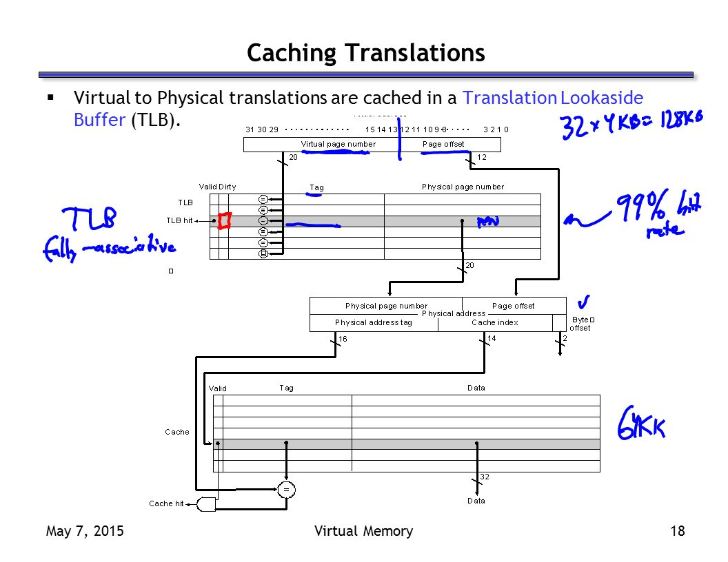 May 7, 2015Virtual Memory18 Caching Translations  Virtual to Physical translations are cached in a Translation Lookaside Buffer (TLB).