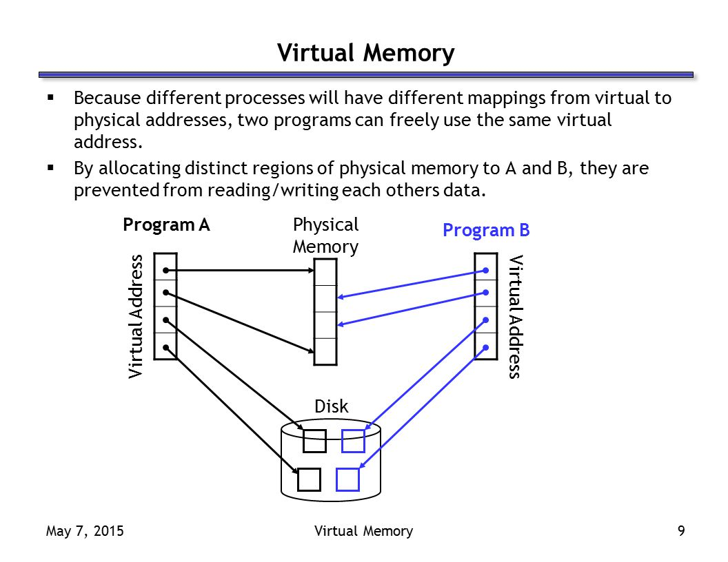 May 7, 2015Virtual Memory9  Because different processes will have different mappings from virtual to physical addresses, two programs can freely use the same virtual address.