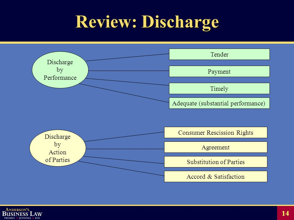 14 Consumer Rescission Rights Agreement Substitution of Parties Accord & Satisfaction Tender Payment Timely Adequate (substantial performance) Discharge by Action of Parties Discharge by Performance Review: Discharge