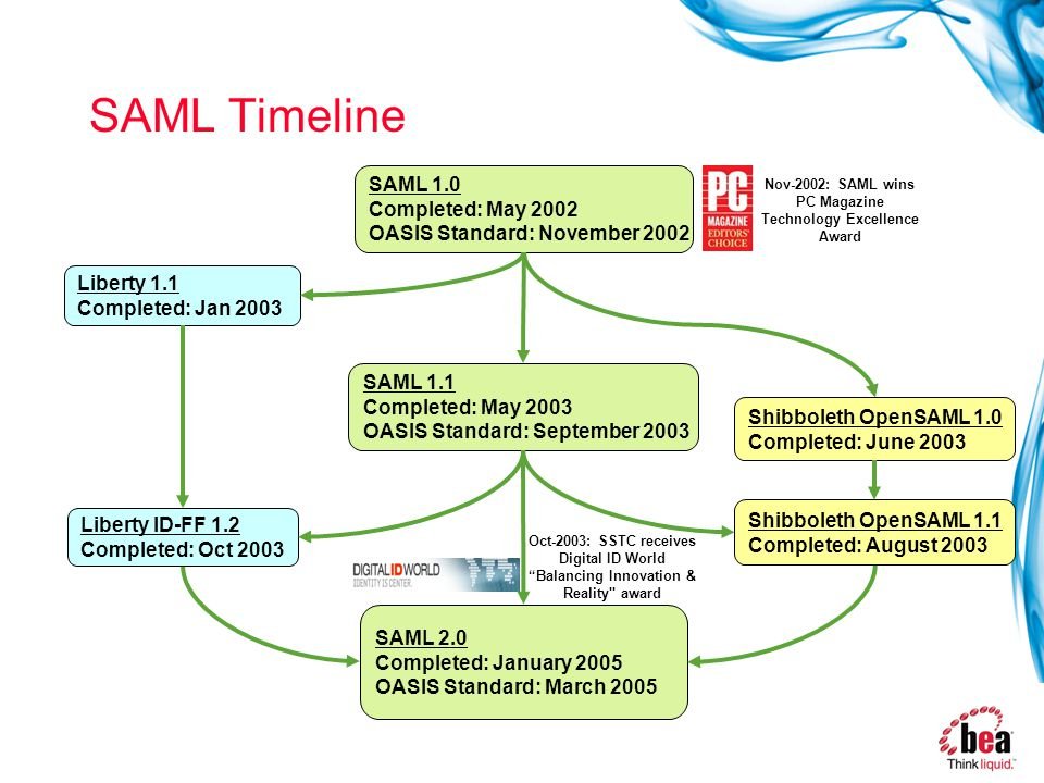 SAML Timeline SAML 1.0 Completed: May 2002 OASIS Standard: November 2002 SAML 1.1 Completed: May 2003 OASIS Standard: September 2003 Liberty 1.1 Completed: Jan 2003 Shibboleth OpenSAML 1.0 Completed: June 2003 SAML 2.0 Completed: January 2005 OASIS Standard: March 2005 Nov-2002: SAML wins PC Magazine Technology Excellence Award Oct-2003: SSTC receives Digital ID World Balancing Innovation & Reality award Shibboleth OpenSAML 1.1 Completed: August 2003 Liberty ID-FF 1.2 Completed: Oct 2003