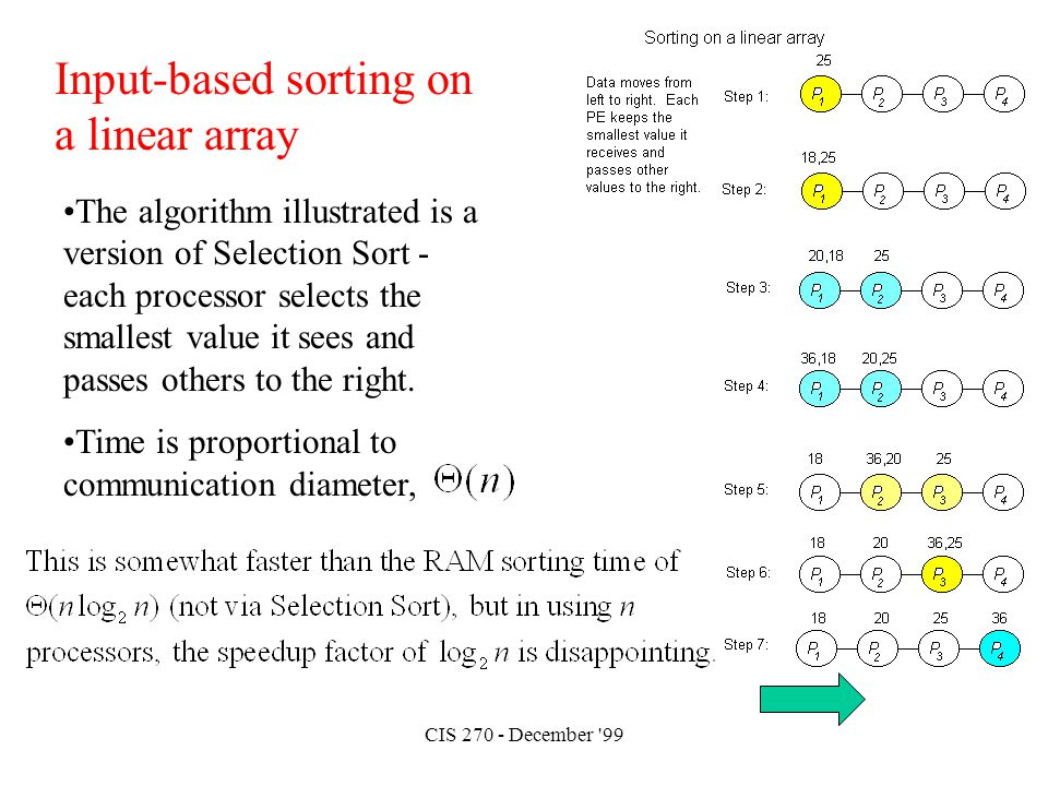 CIS 270 - December '99 Input-based sorting on a linear array The algorithm illustrated is a version of Selection Sort - each processor selects the sma