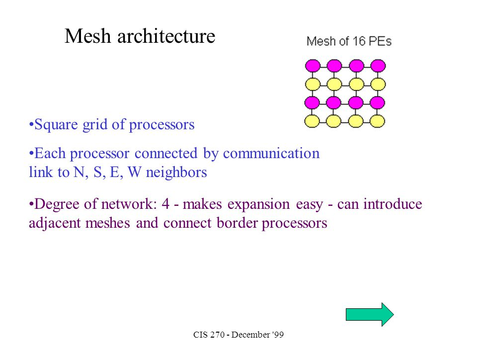 CIS 270 - December '99 Mesh architecture Square grid of processors Each processor connected by communication link to N, S, E, W neighbors Degree of ne