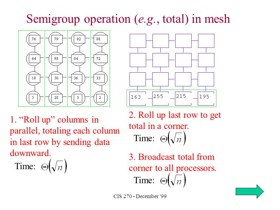"""CIS 270 - December '99 Semigroup operation (e.g., total) in mesh 1. """"Roll up"""" columns in parallel, totaling each column in last row by sending data do"""