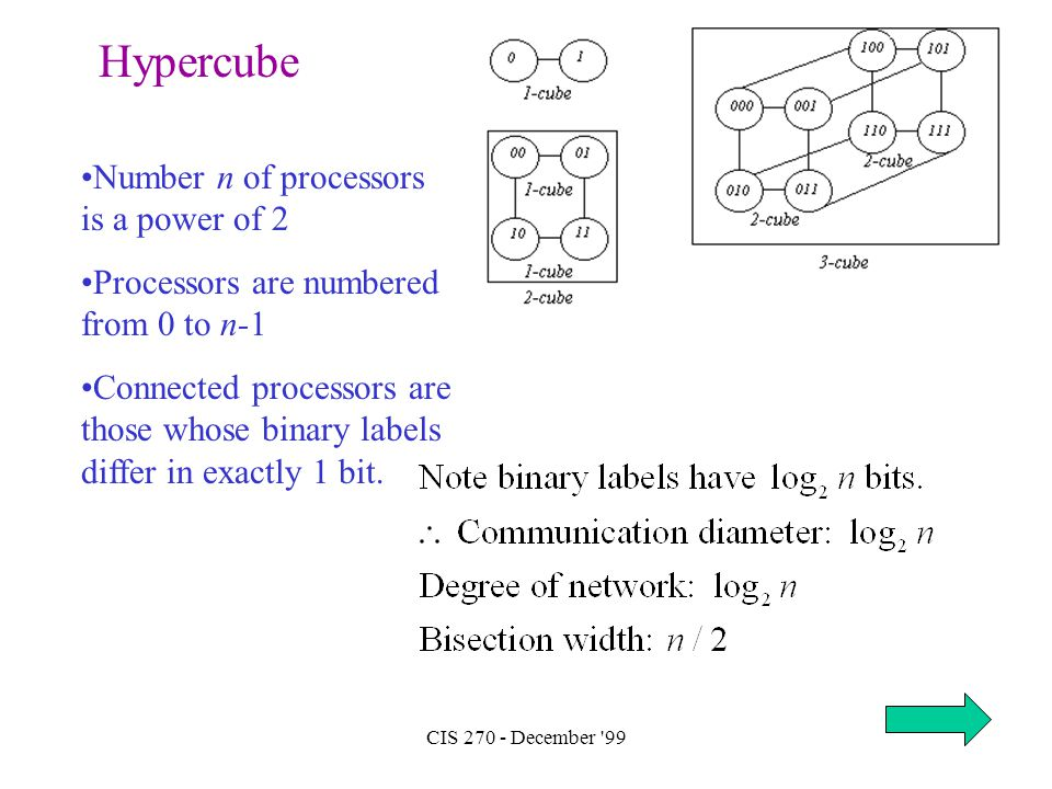 CIS 270 - December '99 Hypercube Number n of processors is a power of 2 Processors are numbered from 0 to n-1 Connected processors are those whose bin