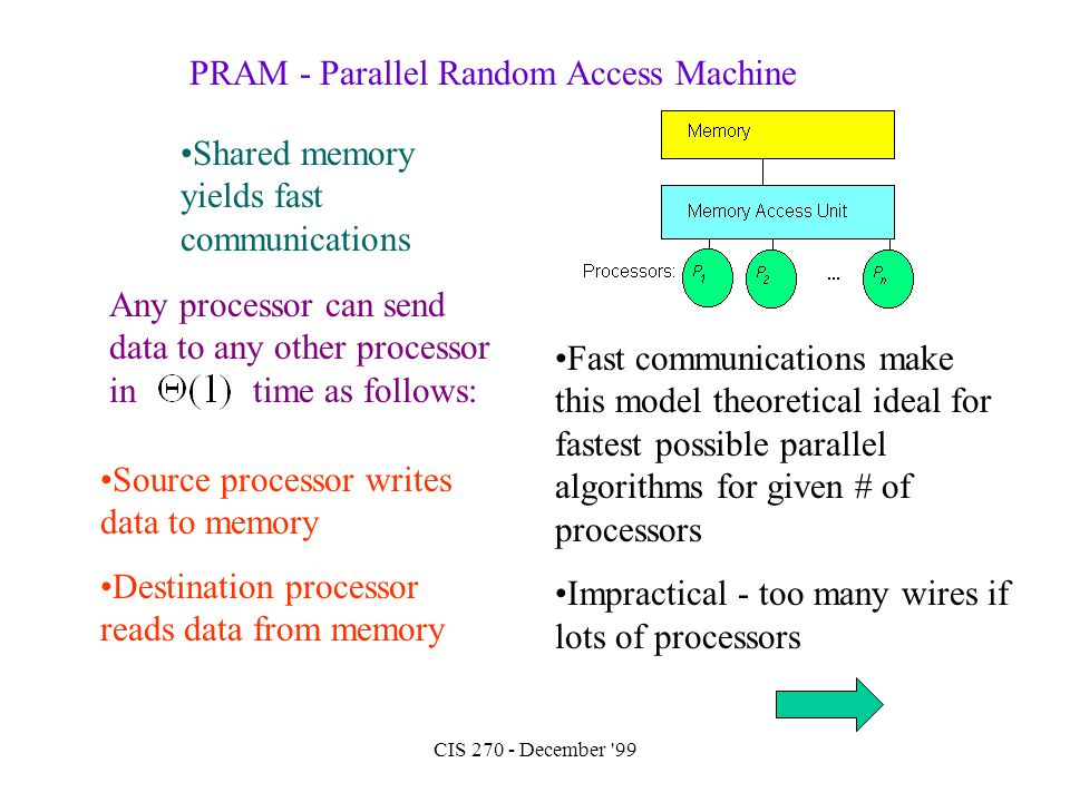 CIS 270 - December '99 PRAM - Parallel Random Access Machine Shared memory yields fast communications Source processor writes data to memory Destinati