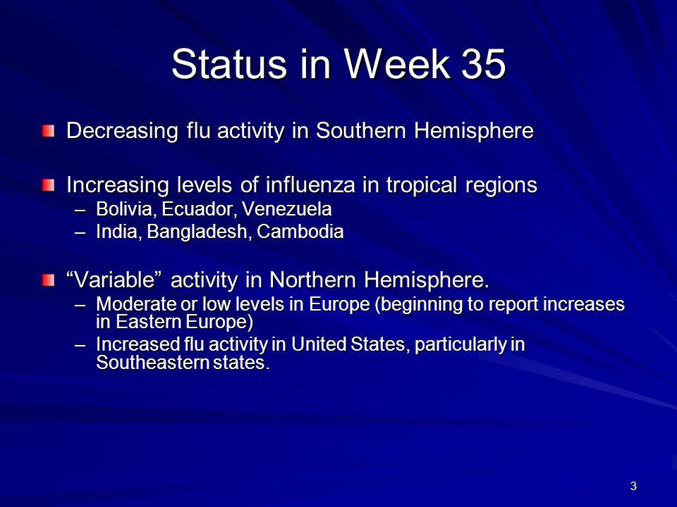 Status in Week 35 Decreasing flu activity in Southern Hemisphere Increasing levels of influenza in tropical regions –Bolivia, Ecuador, Venezuela –India, Bangladesh, Cambodia Variable activity in Northern Hemisphere.