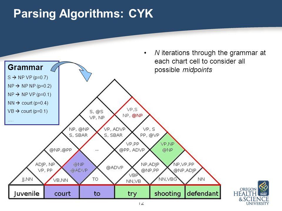 12 Parsing Algorithms: CYK Grammar S  NP VP (p=0.7) NP  NP NP (p=0.2) NP  NP VP (p=0.1) NN  court (p=0.4) VB  court (p=0.1) ….